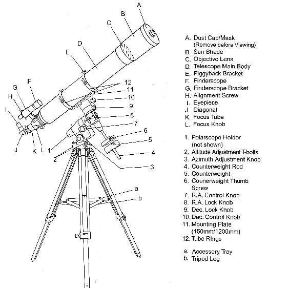 guide to the parts of a typical telescope. parts of a fuse box #7